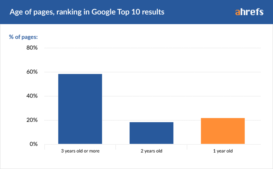 how long to rank on google